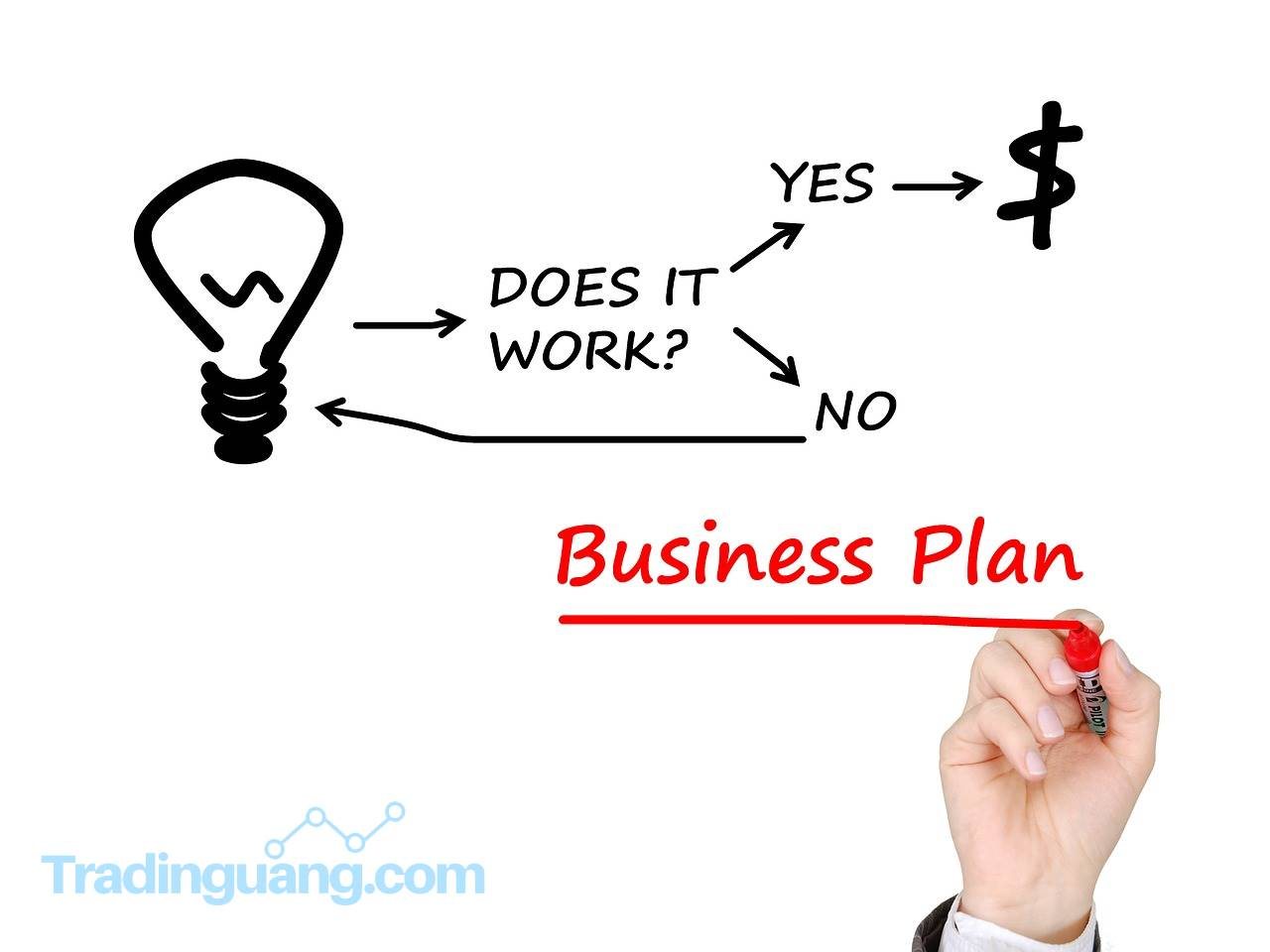 5 Hal yang Perlu Anda Lakukan Dalam Menyusun Business Plan